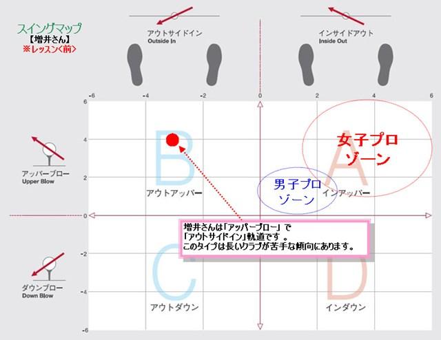 増井さんスイングマップ