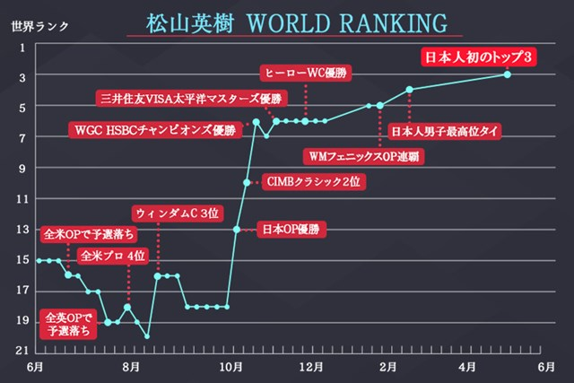 日本人初のトップ3に入った松山英樹のランク推移
