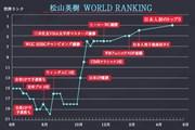 2017年 ザ・プレーヤーズ選手権 最終日 トップ松山ランキンググラフ