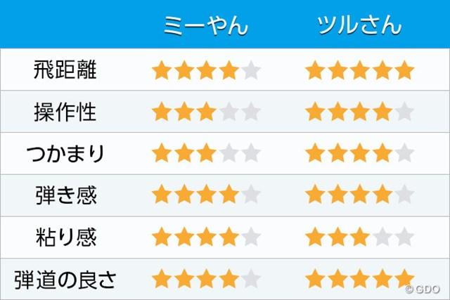 評価表 新製品レポート 藤倉ゴム工業 ダイヤモンド スピーダー