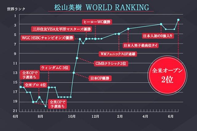 2017年 全米オープン 最終日 松山英樹 世界ランキンググラフ 日本人最高位(2位)を更新した松山英樹のランク推移
