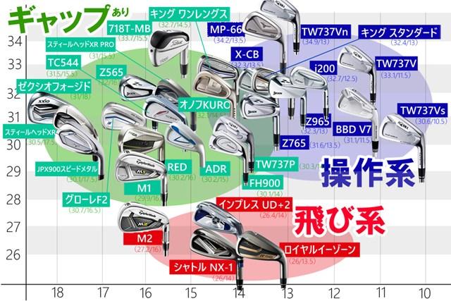 HOT LIST JAPAN 2017 受賞クラブを含む最新モデルを分布