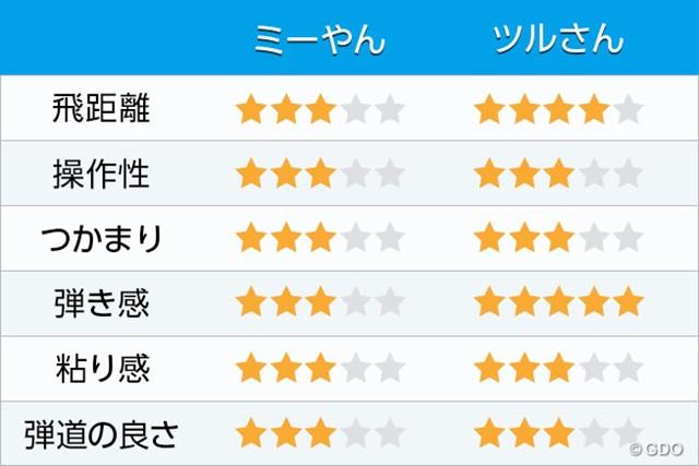評価表 新製品レポート 三菱ケミカル ディアマナ RF