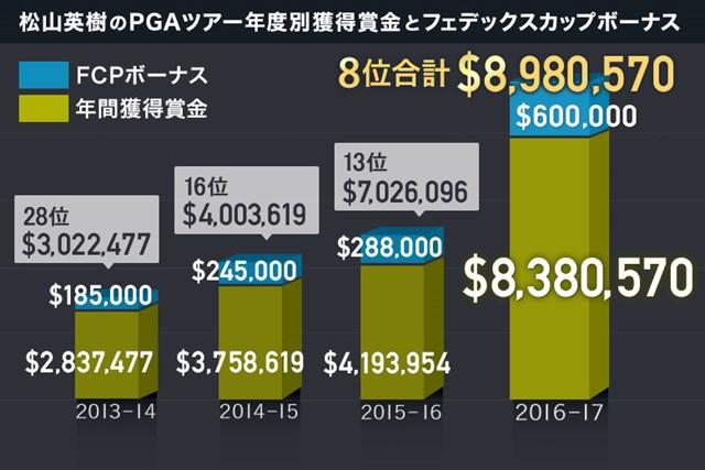 松山英樹の米ツアー4年目が終了。獲得賞金は過去最高を記録した