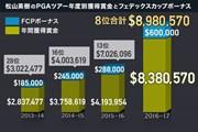 2017年 ツアー選手権byコカ・コーラ 最終日 松山英樹の獲得賞金