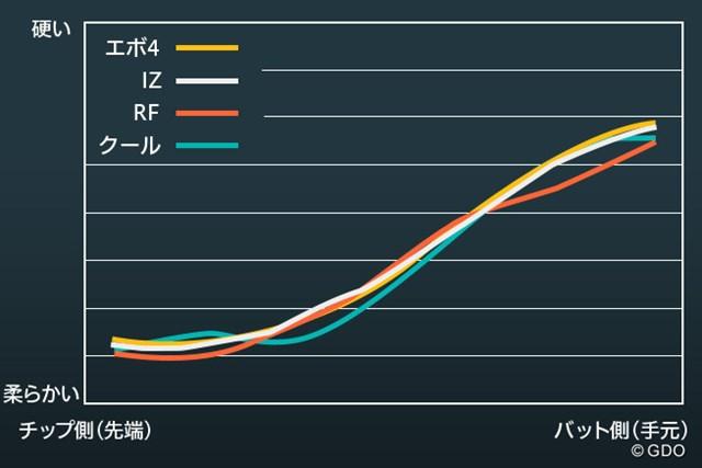 4本のシャフトの剛性分布図を重ねてみると違いがわかる