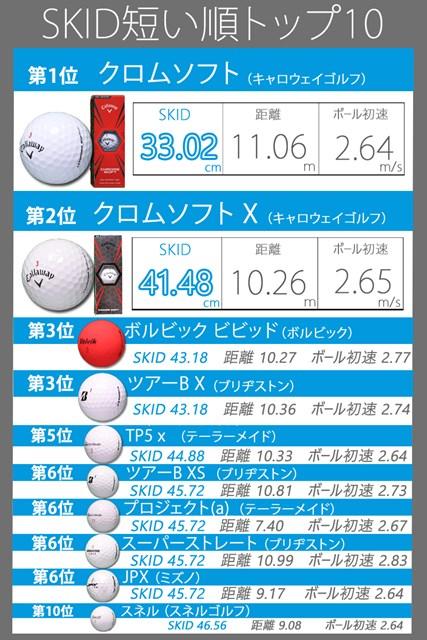 イメージ通り転がるボールはどれ? 現行モデル42種徹底検証 (画像7枚目)