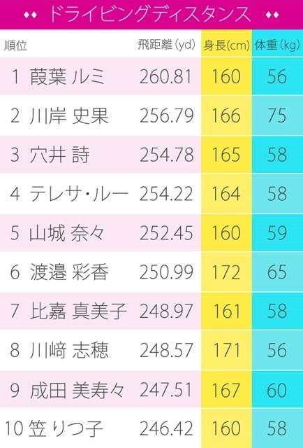 「身長」「体重」は飛距離と関係ない!? 女子プロ平均飛距離トップ10(画像2枚目) ※2017年11月12日時点