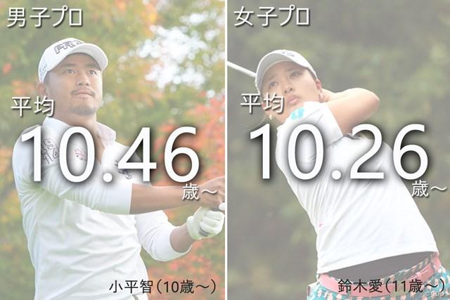 現賞金ランク1位(※11/22時点)の2人は、ともに平均的な開始年齢