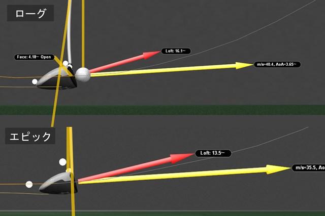 1秒間600枚以上のデータで解析する「GEARS(ギアーズ)」でクラブの動きを測定
