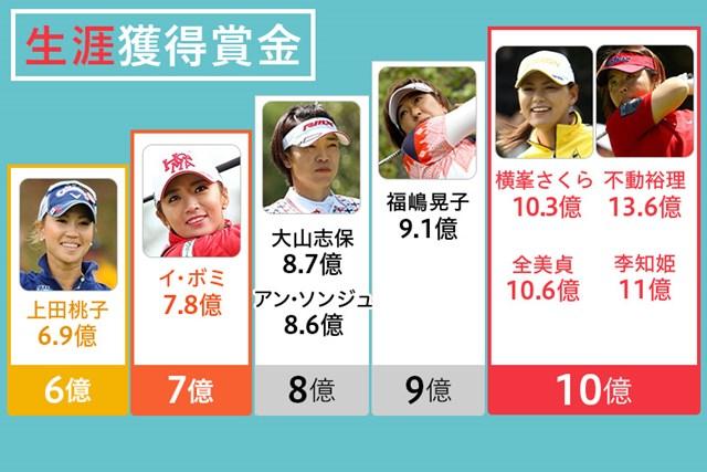 イ・ボミは8億円、上田桃子は7億円が間近となっている