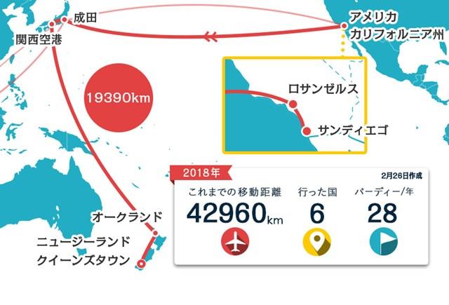 環太平洋地域を大移動…川村昌弘は今週ニュージーランドでプレーします