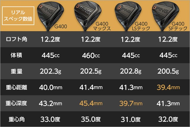 ピンG400シリーズのリアルスペック比較 GDO調べ/ユニバーサルゴルフ協力
