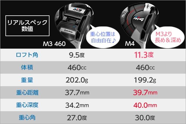 両方ともロフト表示 9.5度モデルで計測(GDO調べ/ユニバーサルゴルフ協力)