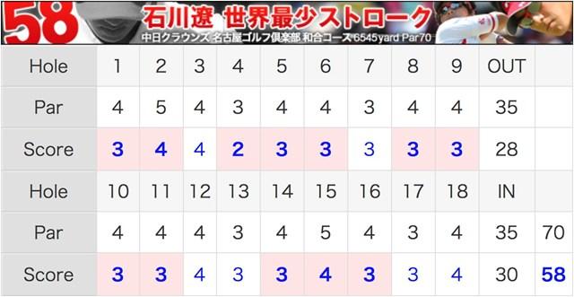 2010年 中日クラウンズ 最終日 石川遼 石川遼58ストローク