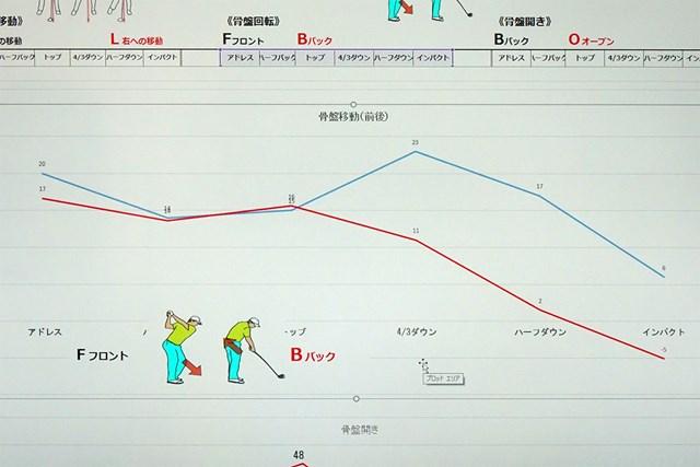 後方から見たお尻の位置をグラフ化。青線が受講者、赤線がプロ平均