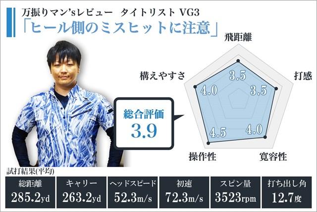 ※使用スペック/ロフト角:9.5度、フレックス:S(VG60)