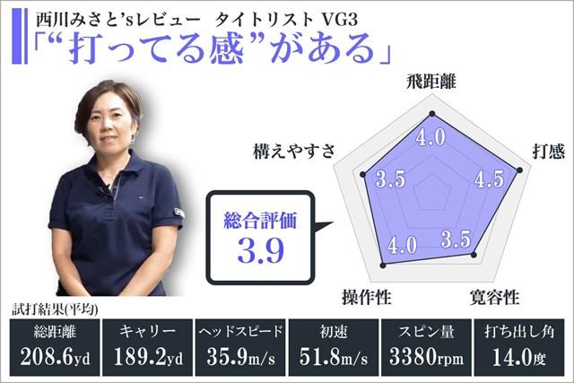 ※使用スペック/ロフト角:10.5度、フレックス:SR(VG50)