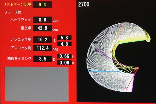減速タイミングを見ると、インパクト直前で手元が急激に減速しているのがわかる