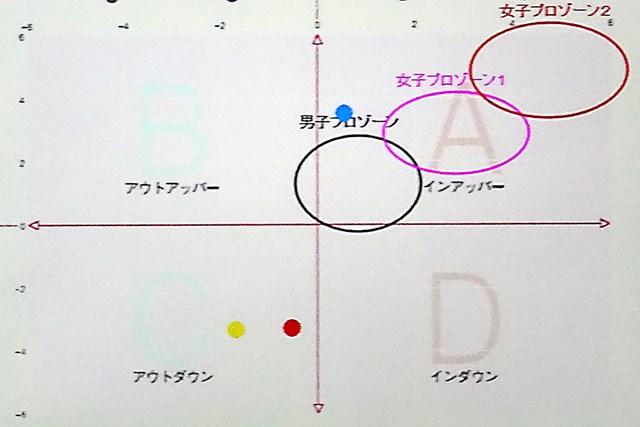 ドライバーの軌道(青点)とアイアンの軌道(赤点、黄点)。プロと同じような軌道で打てている。