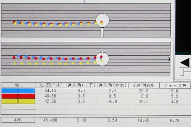 ドライバーのヘッド挙動データ。軌道は良いがインパクトロフトが寝ていて、アイアンでも同様の傾向にある。