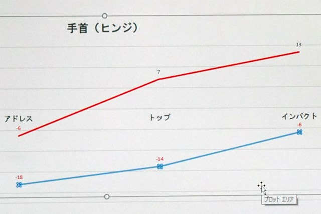 ダウンスイング時の左手首の角度の変化。数値が高いほど手のひら側に折れているのだが、プロ(赤線)と廣田さん(青線)で大きな差がある