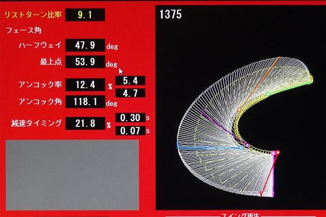 タメの角度も手元が減速するタイミングも合格点