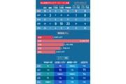 2018年 ツアー選手権byコカ・コーラ 最終日 5シーズン成績