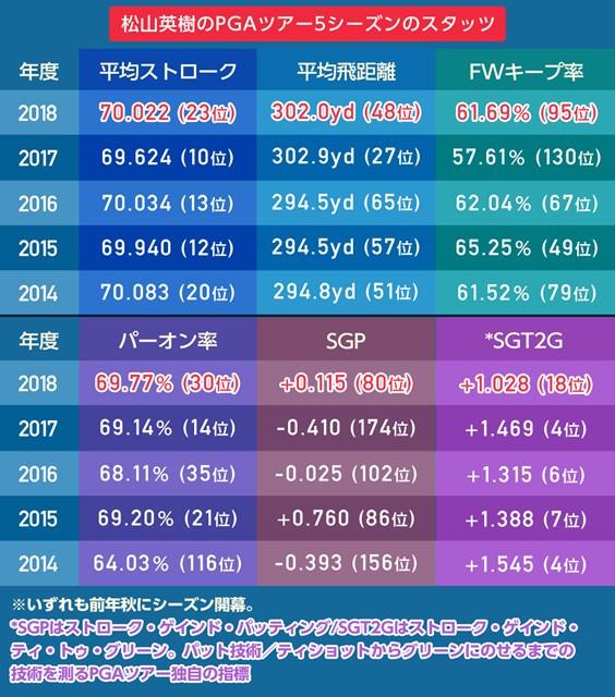 2018年 ツアー選手権byコカ・コーラ 最終日 スタッツ
