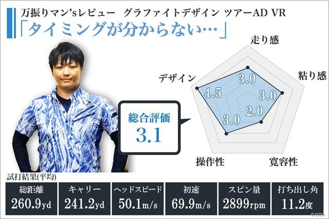 ※使用ヘッド/M4 ドライバー(ロフト角10.5度)