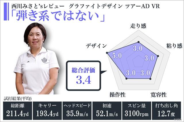 ※使用ヘッド/グローレ F ドライバー 2014年モデル (ロフト角10.5度)