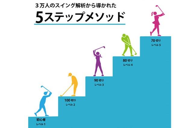 スイングの壁を知る 5ステップメソッド(PRGR書籍より抜粋)