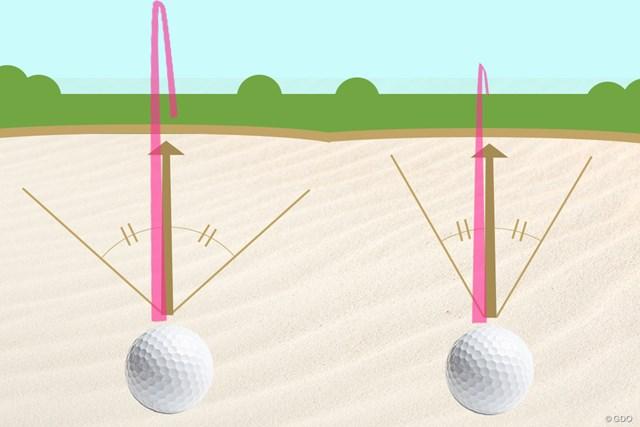 角度を狭くすると(画像右)、高さも抑えられて距離も出る