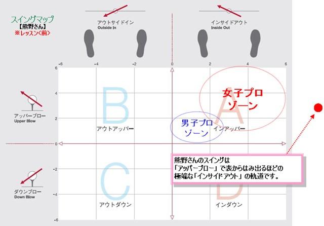 熊野スイングマップ受講前
