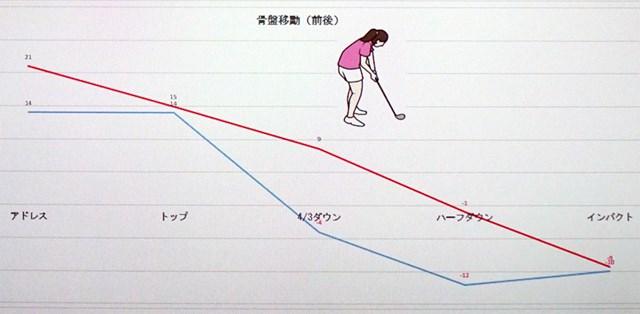 トップアマ(赤線)と遠藤さん(青線)の後方へのお尻の移動グラフ