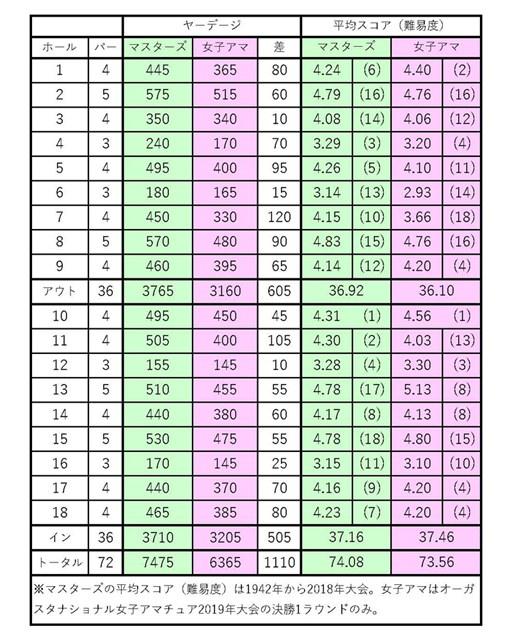 2019年 オーガスタナショナル女子アマチュア 最終日 ヤーデージ比較表
