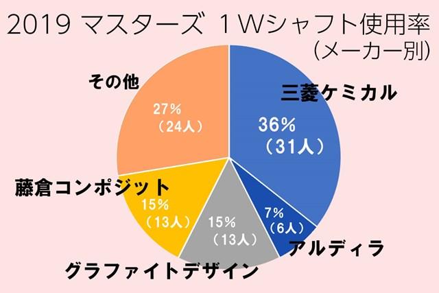 シャフト使用率は三菱ケミカルがトップ。日本のメーカーが上位独占