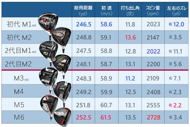 各モデル5球ずつの平均値を算出