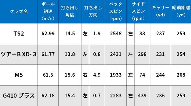 ミヤGが買い替え候補に挙げたドライバー4本の試打データ