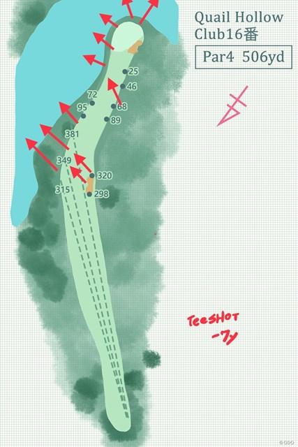 ティショットは約7ydの打ち下ろし。全体傾斜は池に向かって下っていく