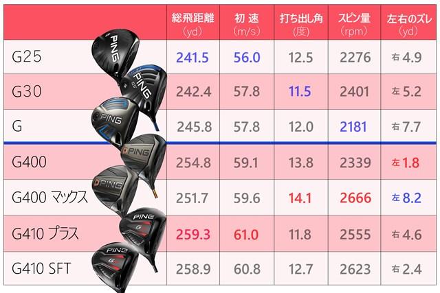 全機種ロフト角10.5度で測定/各モデル5球ずつの平均値