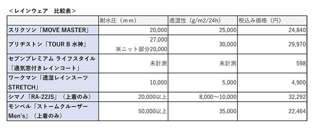 レインウェア比較 「耐水圧」「透湿度」「価格」を一覧にしてまとめてみた
