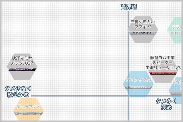 Dタイプは2つキックポイントがあり、しなり量が多くなる飛び系シャフト