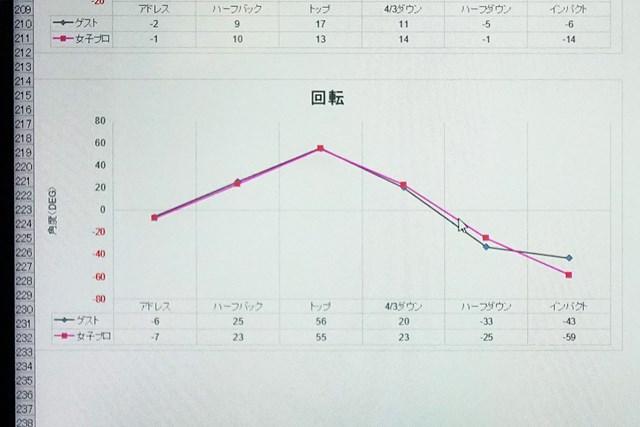 体の回転のデータはプロと比較してとても理想的