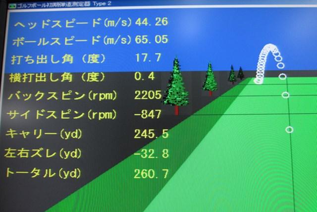 「ヤマハ インプレスX D201ドライバー」を弾道計測。打出角は17.7度と高いが、スピン量は2200回転と低め。ビッグキャリーで飛距離が稼げるタイプ