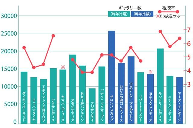 2019年国内女子ツアー17試合の視聴率(GTPA調べ)&入場者数