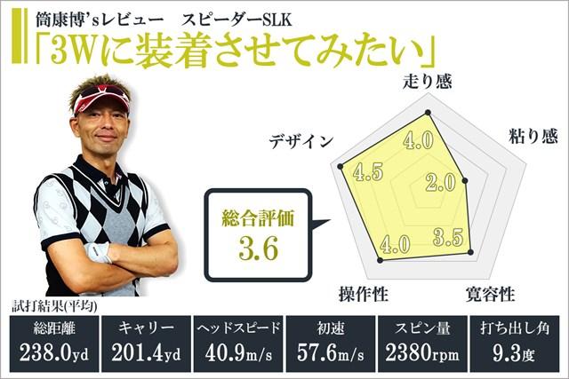 ※使用スペック/5(重さ:58.5g)、硬さ:S、ヘッド:M4 ドライバー(ロフト角:9.5度)