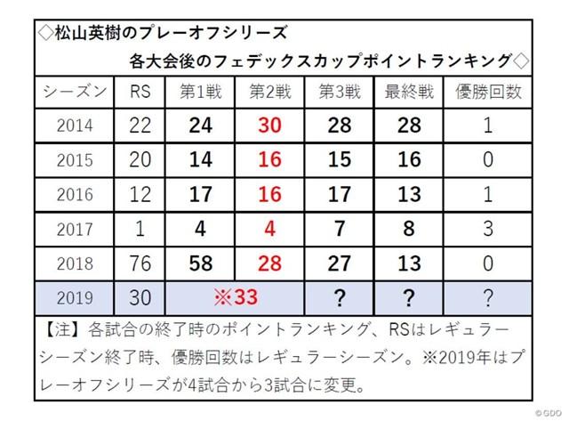 松山英樹のシーズン別プレーオフシリーズでのフェデックスカップポイントランキング
