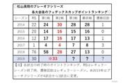 松山英樹のシーズン別フェデックスカップポイントランキング