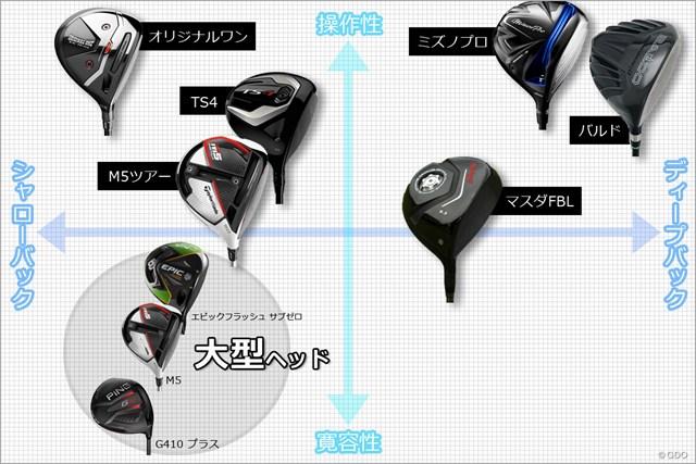 参考例として大型ヘッド「G410プラス」「M5」「エピックフラッシュ サブゼロ」3モデルも掲載